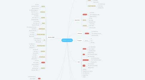 Mind Map: Galenkin's bitches