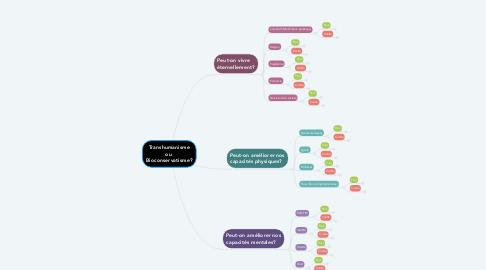 Mind Map: Transhumanisme ou  Bioconservatisme?