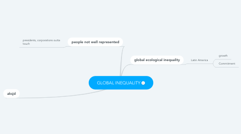 Mind Map: GLOBAL INEQUALITY