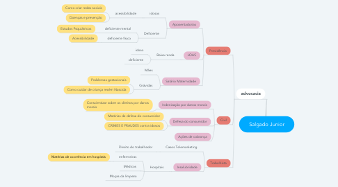 Mind Map: Salgado Junior