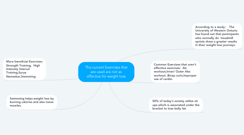 Mind Map: The current Exercises that are used are not as effective for weight loss