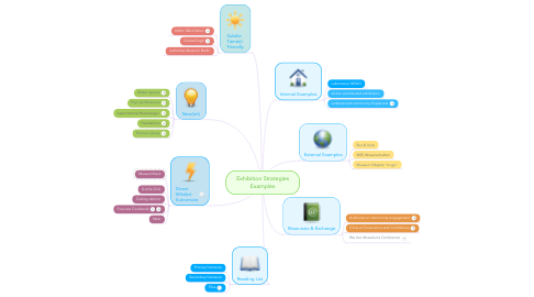 Mind Map: Exhibition Strategies Examples