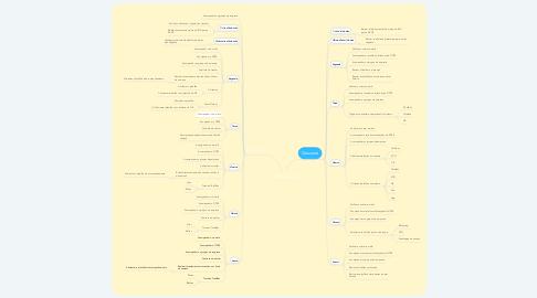 Mind Map: Tarefas Diárias