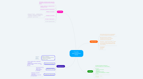 Mind Map: Funções  Administrativas  PODC