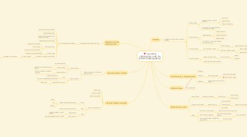 Mind Map: SISTEMA CARDIOVASCULAR EN ETAPA EMBRIONARIA.
