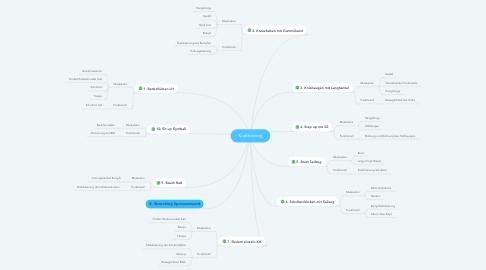 Mind Map: Krafttraining