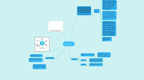 Mind Map: Company Ofisgate Security Plan