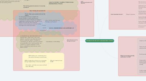 Mind Map: INFORMATION SECURITY MANAGEMENT SYSTEM