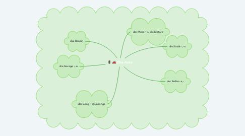 Mind Map: Das Auto