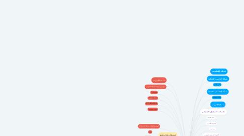 Mind Map: مقدمة في الشبكات الألكترونية