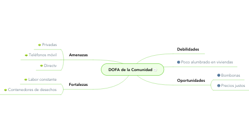 Mind Map: DOFA de la Comunidad