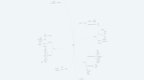 Mind Map: Eating out