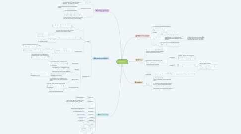 Mind Map: Coursera