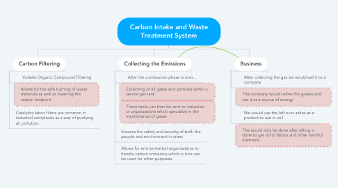 Mind Map: Carbon Intake and Waste Treatment System