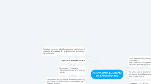 Mind Map: ANOVA PARA EL DISEÑO DE EXPERIMENTOS
