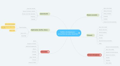 Mind Map: Veilles stratégiques : actualités les plus récentes