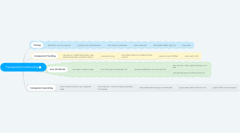 Mind Map: TransparentCrowdfunding