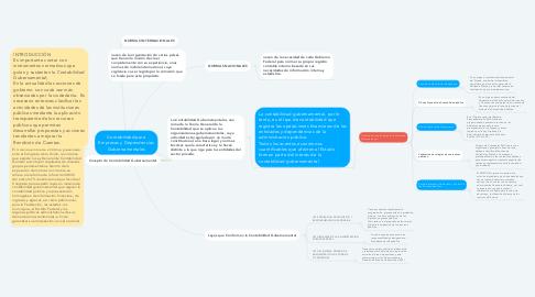 Mind Map: Contabilidad para Empresas y Dependencias Gubernamentales