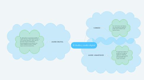 Mind Map: El Audio y audio digital