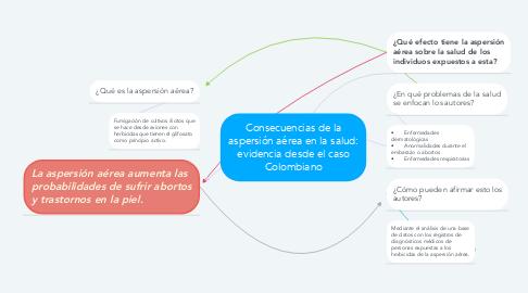 Mind Map: Consecuencias de la aspersión aérea en la salud: evidencia desde el caso Colombiano