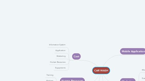 Mind Map: CAR WASH