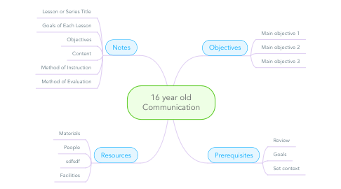Mind Map: 16 year old Communication
