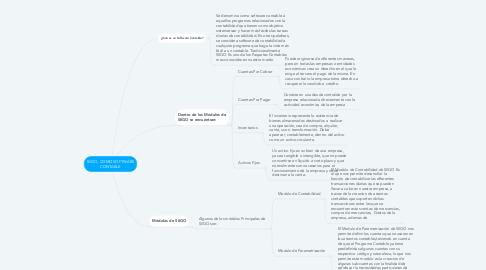 Mind Map: SIIGO, COMO SOFTWARE CONTABLE