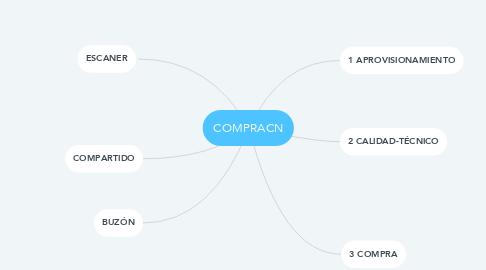 Mind Map: COMPRACN