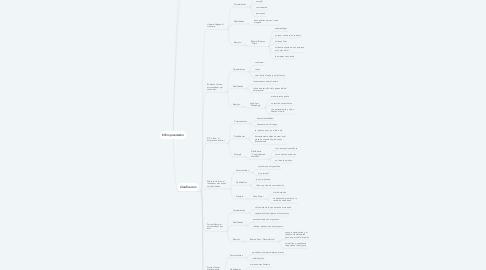 Mind Map: El Emprendedor