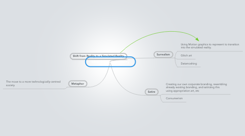 Mind Map: Idea: Simulated Reality