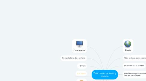 Mind Map: Telecomuncaciones y ciencia