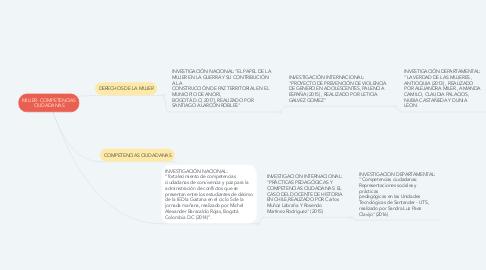 Mind Map: MUJER- COMPETENCIAS CIUDADANAS