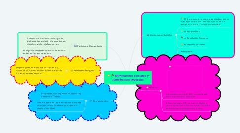 Mind Map: Movimientos sociales y Feminismos Diversos