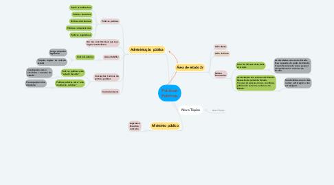 Mind Map: Políticas Públicas
