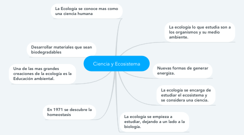 Mind Map: Ciencia y Ecosistema