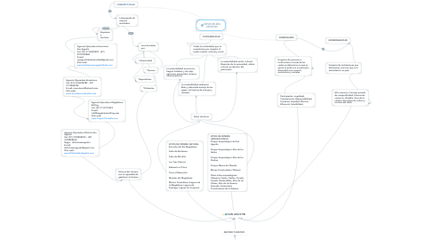 Mind Map: GESTION DEL DESTINO