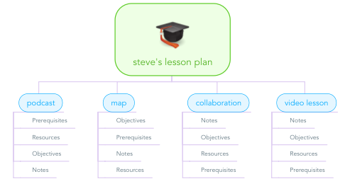 Mind Map: steve's lesson plan