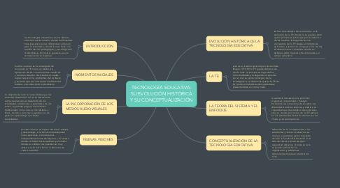 Mind Map: TECNOLOGÍA EDUCATIVA: SU EVOLUCIÓN HISTÓRICA Y SU CONCEPTUALIZACIÓN