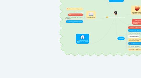 Mind Map: La eduación emocional