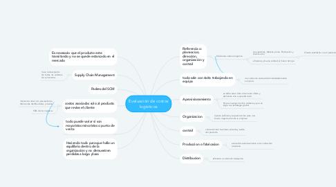 Mind Map: Evaluación de costos logísticos