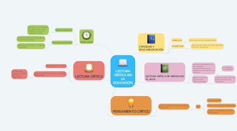 Mind Map: LECTURA CRÍTICA EN LA EDUCACIÓN