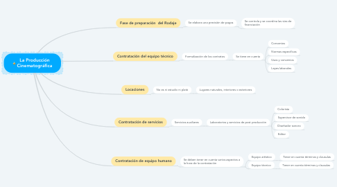Mind Map: La Producción Cinematográfica
