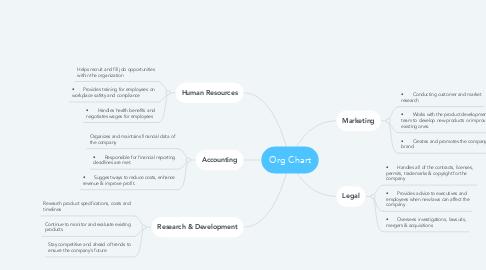 Mind Map: Org Chart