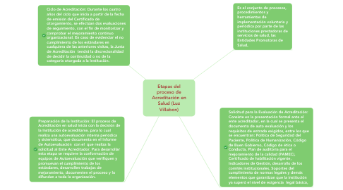 Mind Map: Análisis de la Gestión clínica  (Luz Villabón)