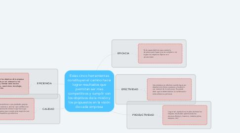 Mind Map: Estas cinco herramientas constituyen el camino hacia lograr resultados que permitan ser mas competitivos y cumplir con los objetivos de la misión y los propuestos en la visión de cada empresa