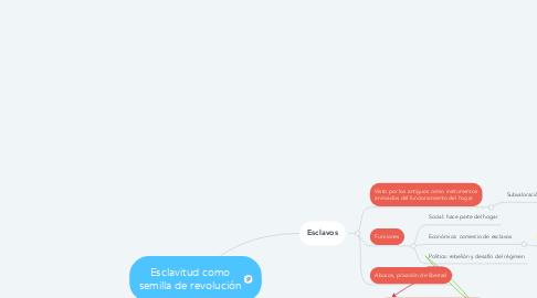 Mind Map: Esclavitud como semilla de revolución