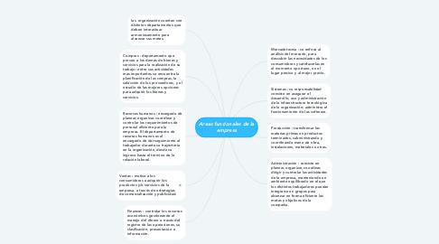 Mind Map: Areas funcionales de la empresa
