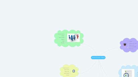 Mind Map: Proceso Creativo - Etapas