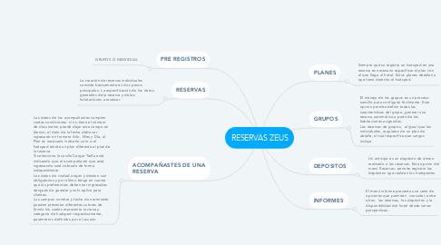 Mind Map: RESERVAS ZEUS