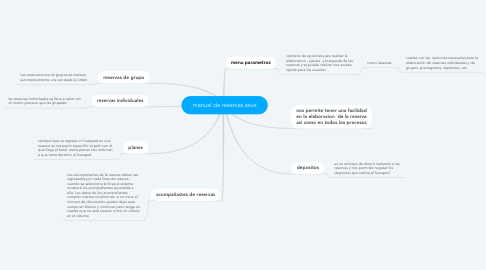 Mind Map: manual de reservas zeus